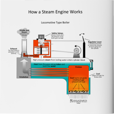 Victoria's Busy Day How a Steam Engine Works Page
